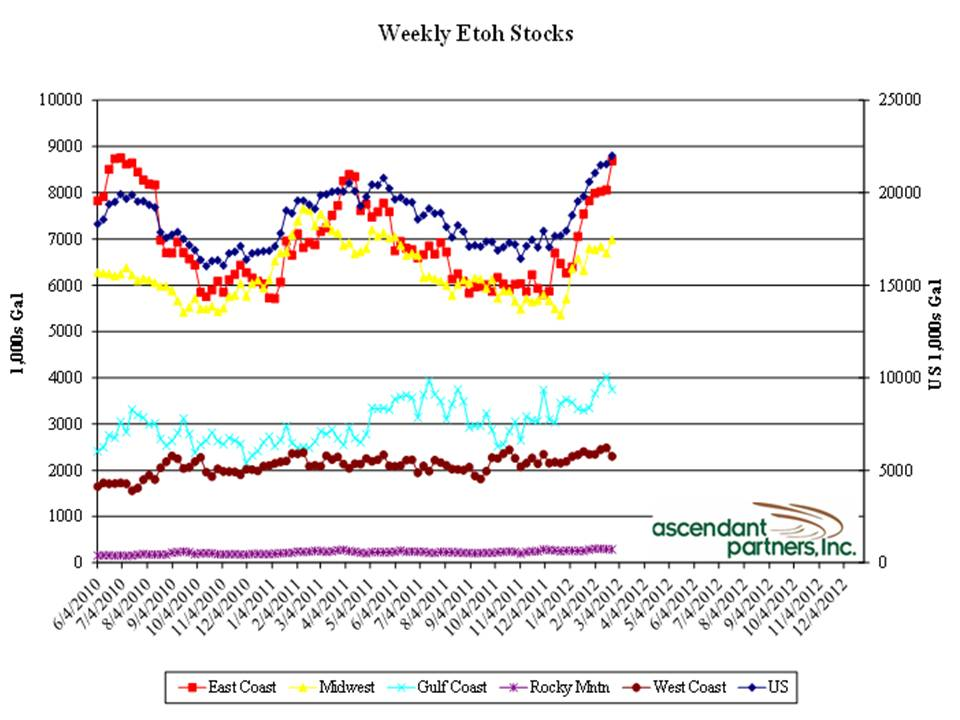 ethanol margins  oversupply - graph 2a.jpg - 80.63 Kb