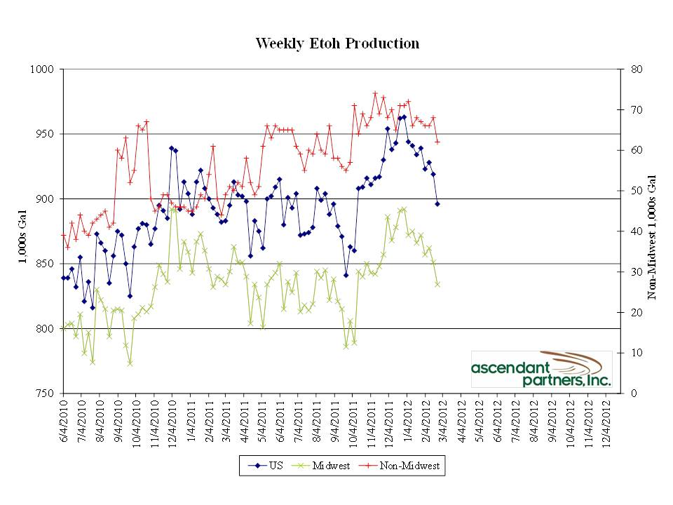 ethanol margins  oversupply - graph 3a.jpg - 79.21 Kb